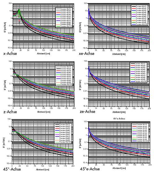 DGUV Information 203-038 - Beurteilung magnetischer Felder von ...