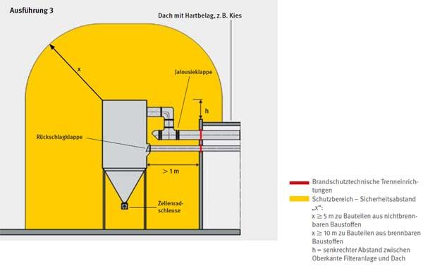 prüfung kompressoren nach betrsichv 2015